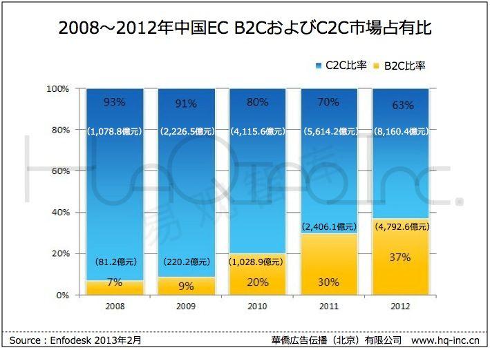 中国EC市場のC2C,B2C比率の推移:hq-inc.jpより引用